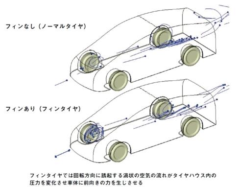 タイヤハウス内部の空気の流れの違い