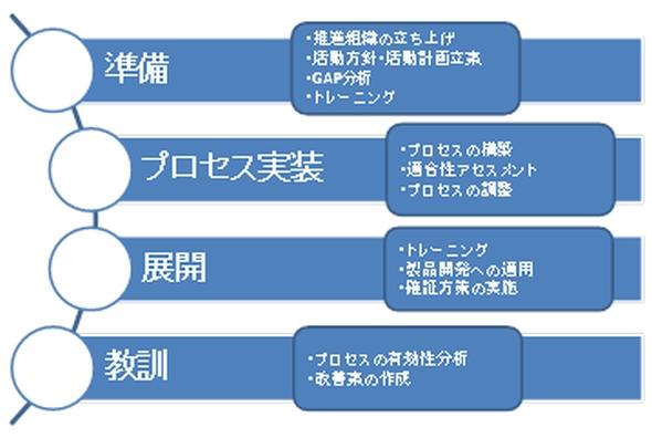 図1 ISO 26262対応に向けた一般的な流れ