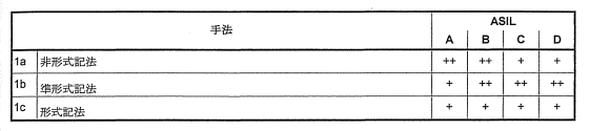 表1 ASILのレベルに合わせて要求される対策の例
