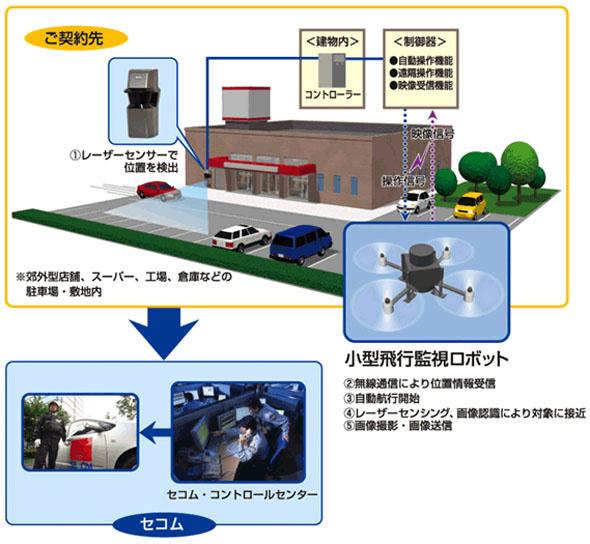 自律型の小型飛行監視ロボットのシステム概要