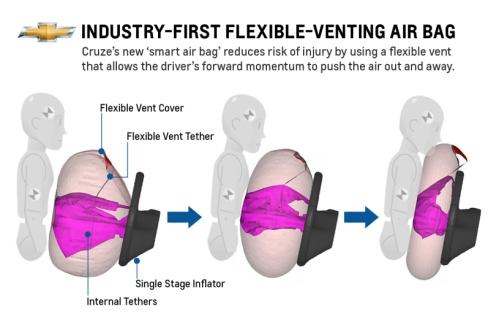 「フレキシブルベンティングエアバッグ」の動作イメージ