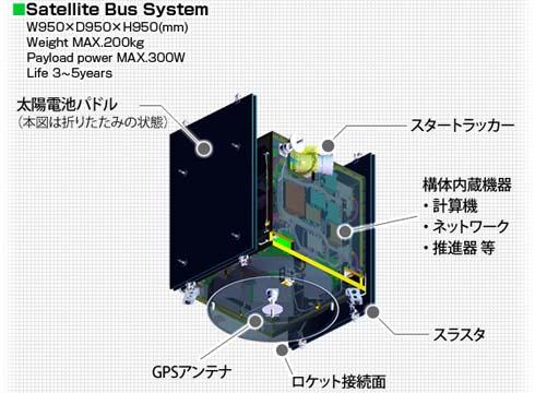 標準衛星バスシステム「NEXTAR」