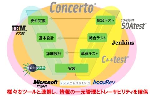 「Concerto」の機能