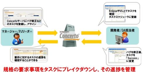 「タスク登録」のイメージ