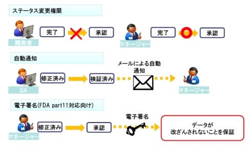 「ワークフロー定義」のイメージ