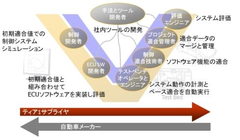 ECUの開発フローにおける適合プロセスの役割