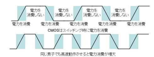 図2 CMOSは高速になるほど消費電力が大きい