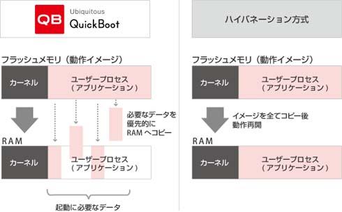 QuickBootとハイバネーション方式の動作原理の違い