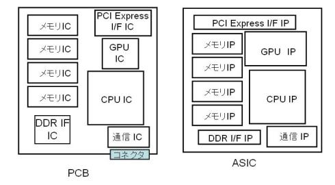 図1 PCBとASICのアナロジー