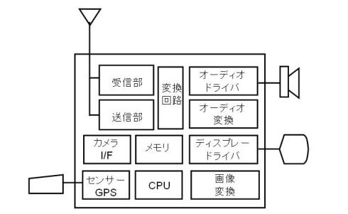 図6 ASICの例