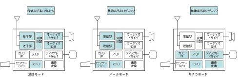 図7 機器の動作モードによってブロックの稼働率は異なる