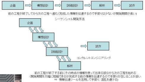 図8 コンカレントエンジニアリング