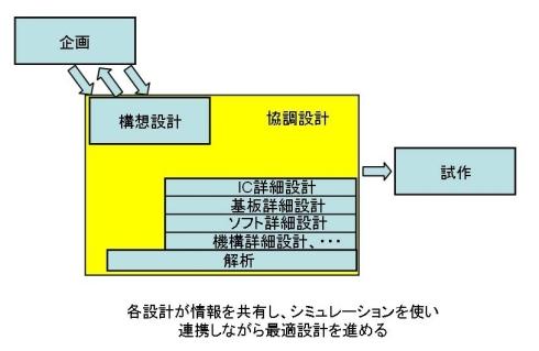 図9 協調設計(コラボレーション)
