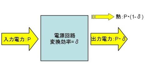 図11 電源の変換効率