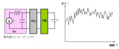 図12 Dieの電流モデル