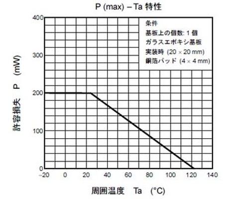 図1 ダイオードの温度特性(東芝:半導体規格)