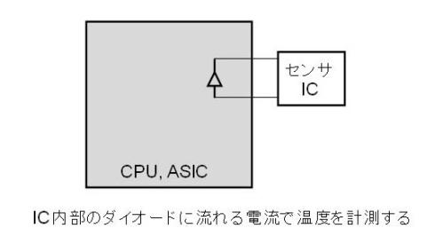 図2 ICの温度センサ