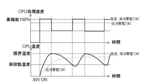 図3 高機能・高発熱vs.中機能・低発熱