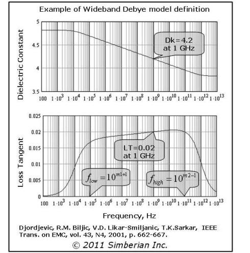 図4 誘電体特性の周波数依存性(Simbrien社資料)