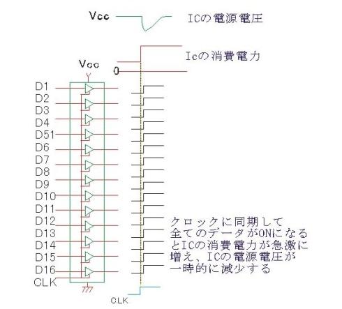 図8 SSOノイズ