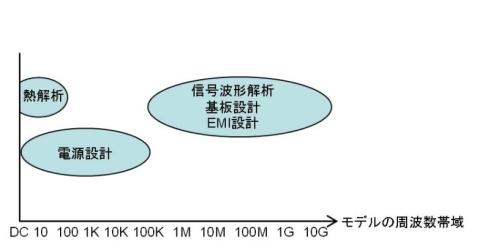 図10 目的によって電源モデルの周波数帯域は異なる