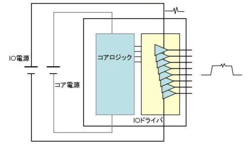 図11 IOドライバは専用の電源をもつ