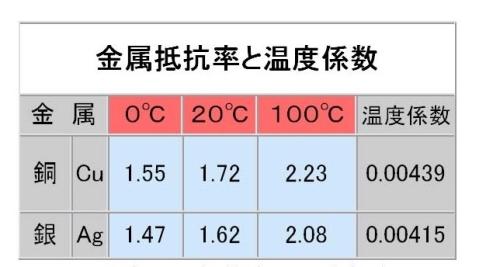 表1 金属の抵抗率の温度依存性