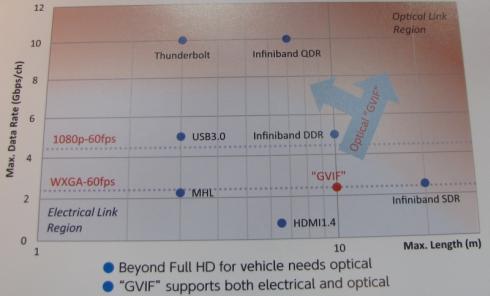 銅線の限界に近付きつつある高速インタフェースの伝送速度