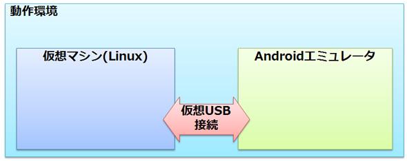 AndroidエミュレータUSB接続環境の構成
