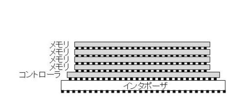 図1 Wide I/Oメモリの構造