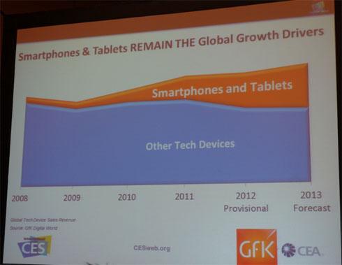 CEAとGfkがCESで発表したデータ