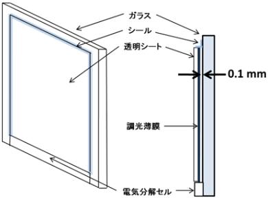 新開発のガスクロミック方式調光ミラーシートを用いた調光ガラスの構造