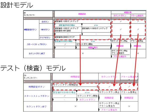 テスト(検査)モデル