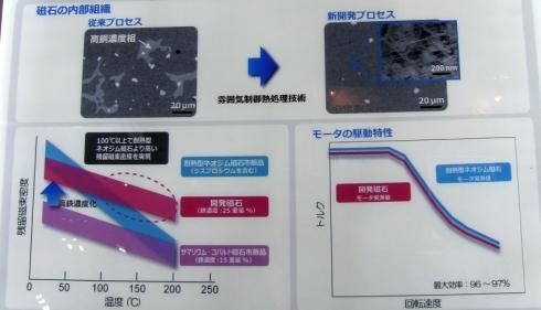 東芝の「高鉄濃度サマリウム・コバルト磁石」の説明パネル
