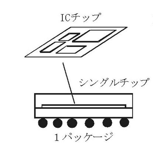 図2 SoC(System on Chip)