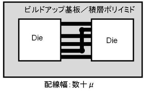 図6 MCM-L