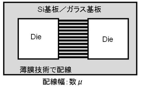 図7 MCM-D