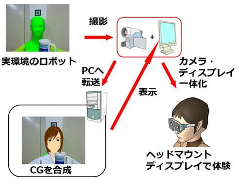 今回開発した変身ロボットの合成イメージ