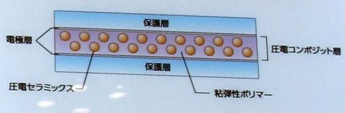 「BEAT」の断面構造