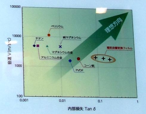 「BEAT」と他の振動板材料の特性比較グラフ