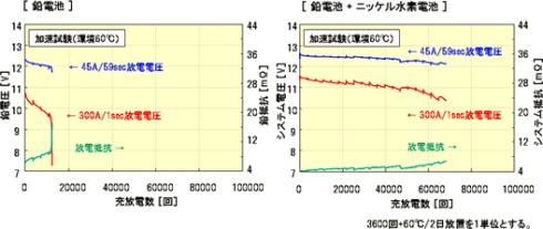 鉛バッテリー単独使用時(左)と「12V エネルギー回生システム」を併用時の寿命比較