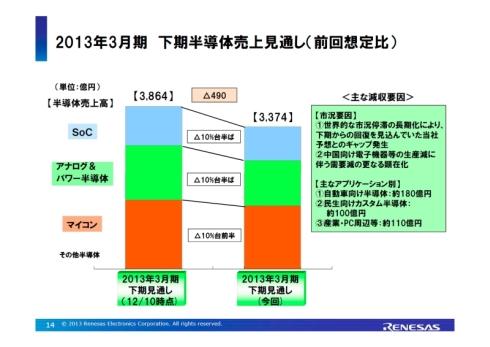 2012年度下期半導体売上高の見通し
