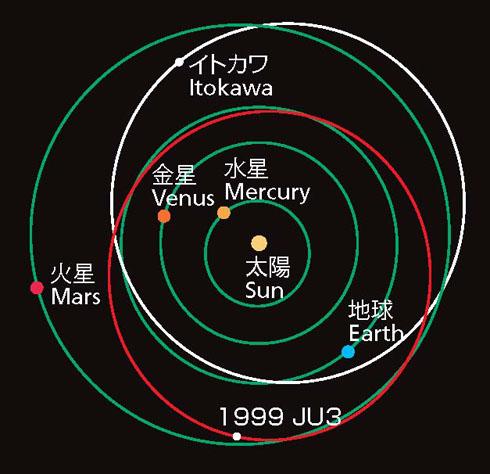 小惑星「1999JU3」と「イトカワ」の軌道図