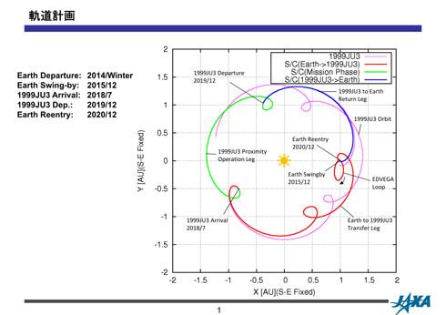 小惑星「1999JU3」と「はやぶさ2」の軌道