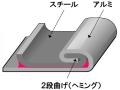 「3Dロックシーム」構造