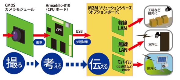 M2Mインテリジェントカメラプラットフォームに進化