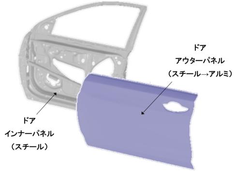 新技術で製造したドアパネルの構造