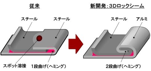 「3Dロックシーム」構造(左)と従来手法の比較