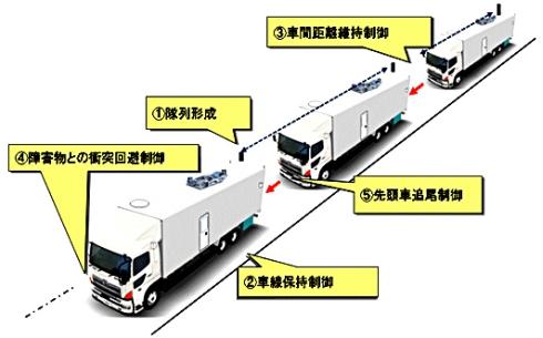 自動運転・隊列走行に必要な5つの要素技術