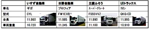 実験車両のベースになった国内商用車メーカー4社の大型トラック